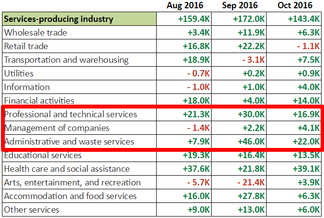 October NFP: Services