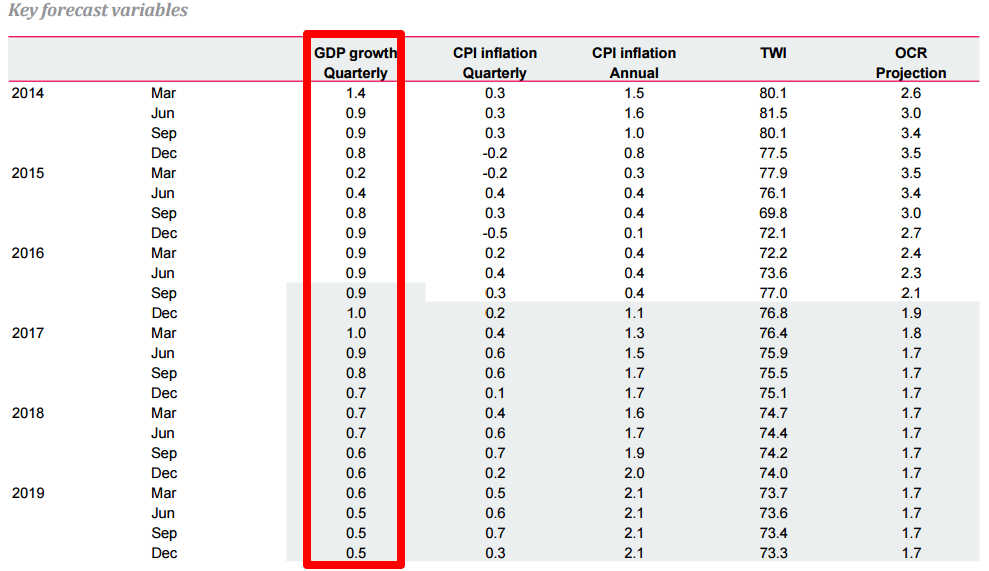RBNZ Projections: GDP