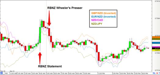 NZD/USD: 15-Minute Forex Chart