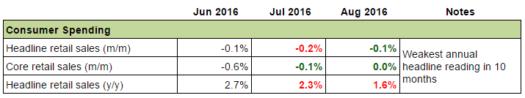 Canadian Economy: Consumer Spending