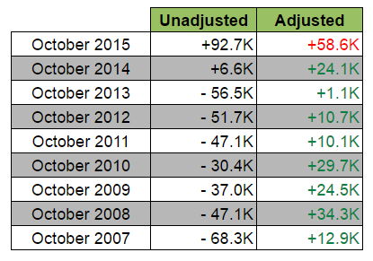 Australia's jobs Report (Oct): Seasonal Adjustments