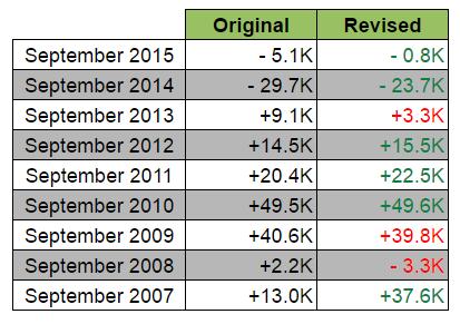Australia's jobs Report (Oct): September Revisions