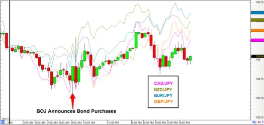 USD/JPY 15-Minute Forex Chart