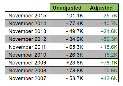 Canada Nov. Jobs Report: Unadjusted vs. Adjusted