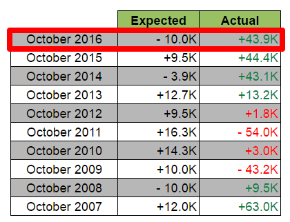 Canada Oct. Jobs Report: Expected vs. Actual