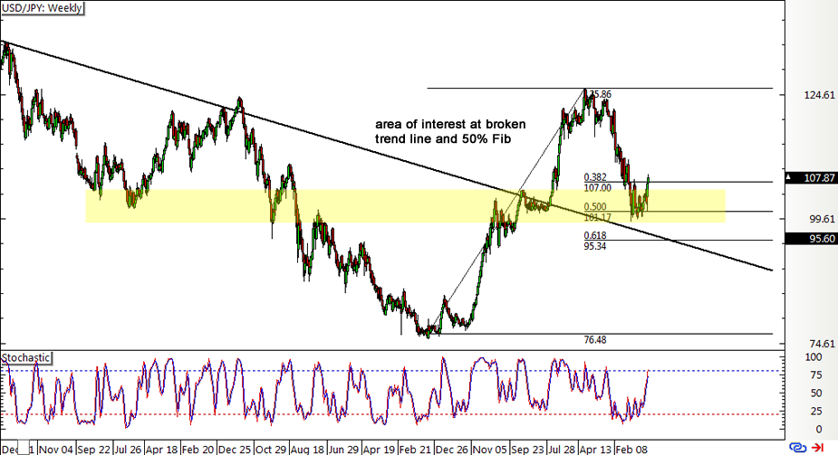 USD/JPY Daily Forex Chart