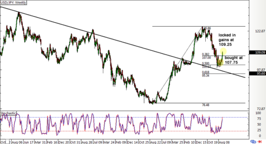 USD/JPY Weekly Forex Chart