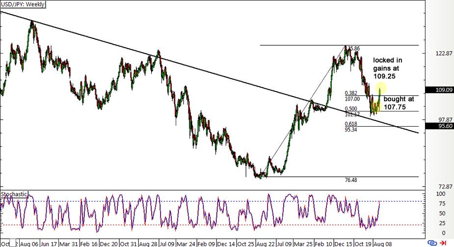 Forex usd jpy chart