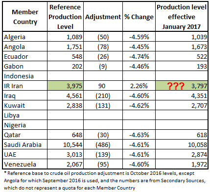 Agreed crude oil production adjustments and levels* (tb/d)