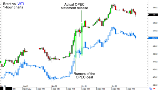 Brent and WTI 1-hour Charts