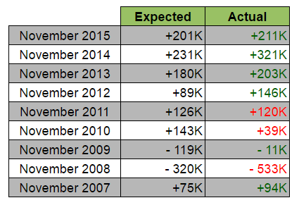 Nov. NFP Report: Expected vs. Actual