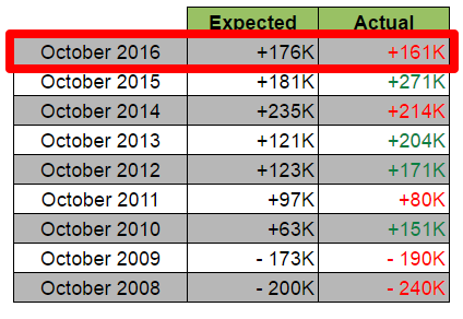 Oct. NFP Report: Expected vs. Actual