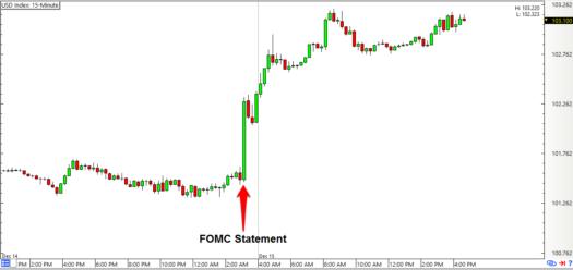 Forex fomc statement