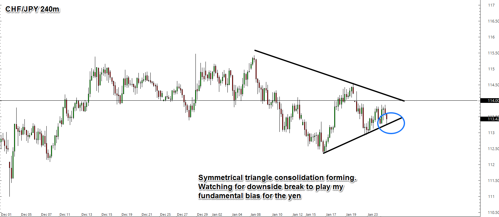 Forex consolidation