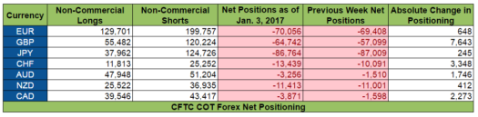 COT Report Net Positioning