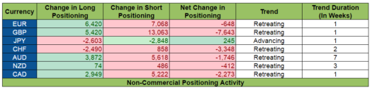 COT Positioning Activity