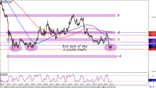 GBP/USD 4-hour Forex Chart