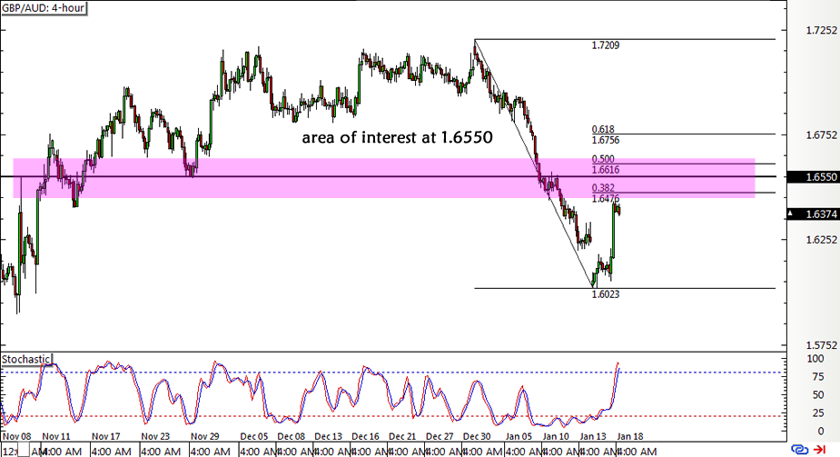 Forex chart gbp aud