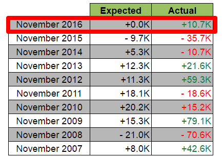 November Historical Trends