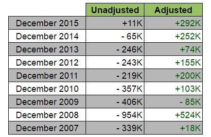 December NFP: Seasonal Adjustments