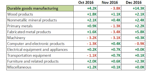 December NFP: Durable Goods Manufacturing