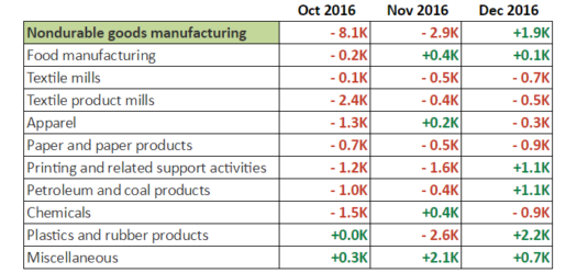 December NFP: Non-Durable Goods Manufacturing