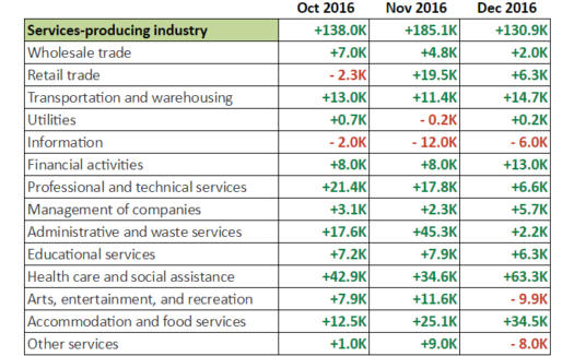 December NFP: Services
