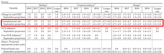 December FOMC Projections