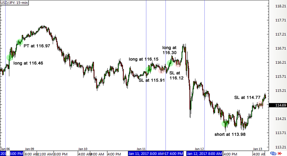15 minutes chart forex strategy