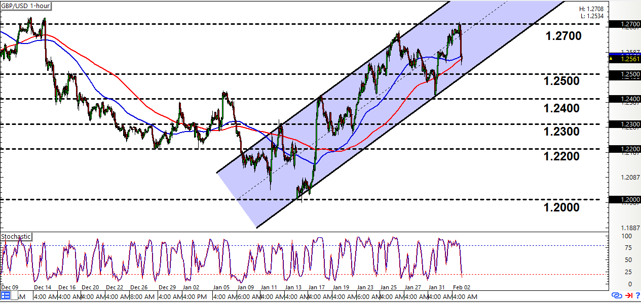 Forex charts gbp usd
