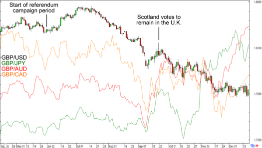 GBP's daily charts around the Scottish Referendum