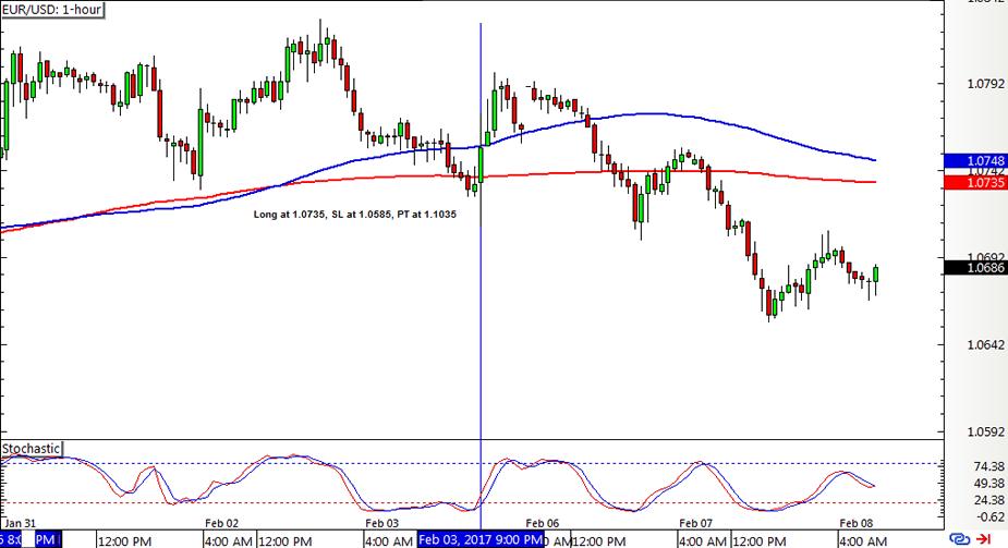 1hr forex trading system