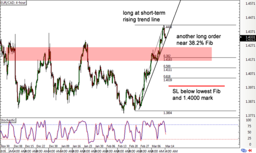 EUR/CAD 4-hour Forex Chart