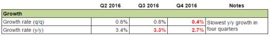 New Zealand's Economy: Growth