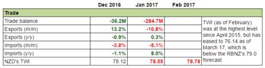 New Zealand's Economy: Trade