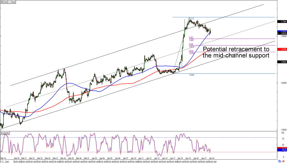 Gbp aud forexpros
