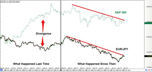 EUR/JPY vs. S&P 500 Index