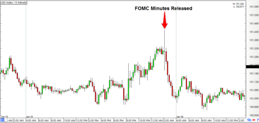 Forex 15 minute chart