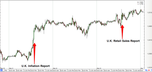 GBP/USD: 15-Minute Forex Chart