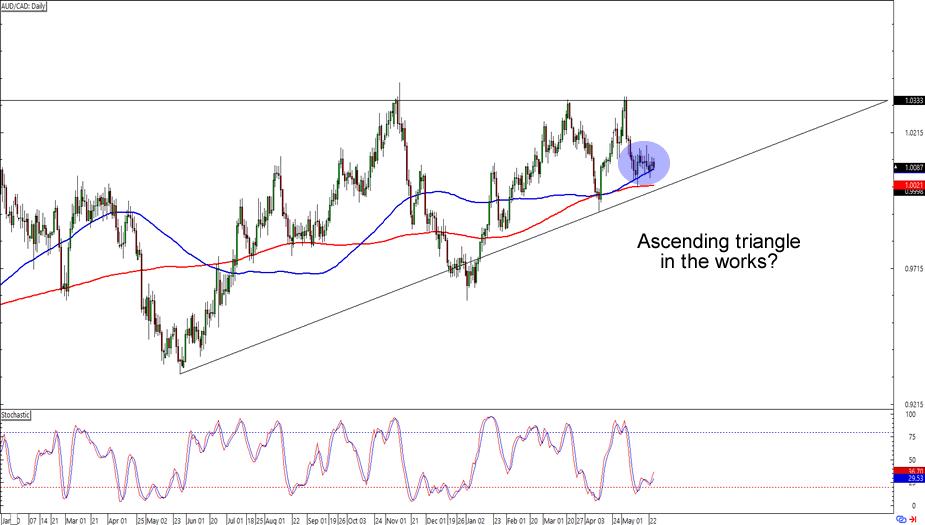 Forex chart audcad