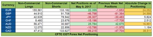 COT Report: Net Positioning
