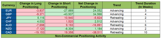 COT Report: Positioning Activity