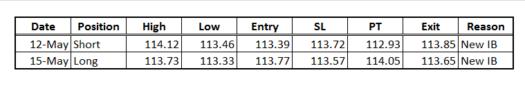 USD/JPY Inside Bar Momentum