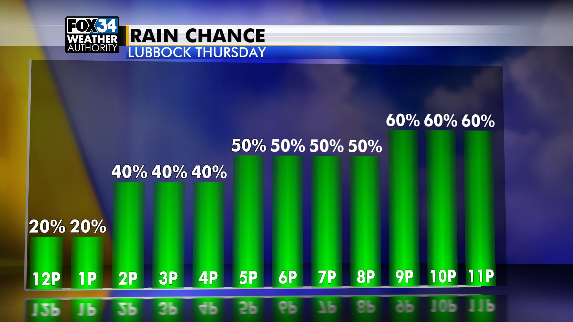 rain chance Lubbock