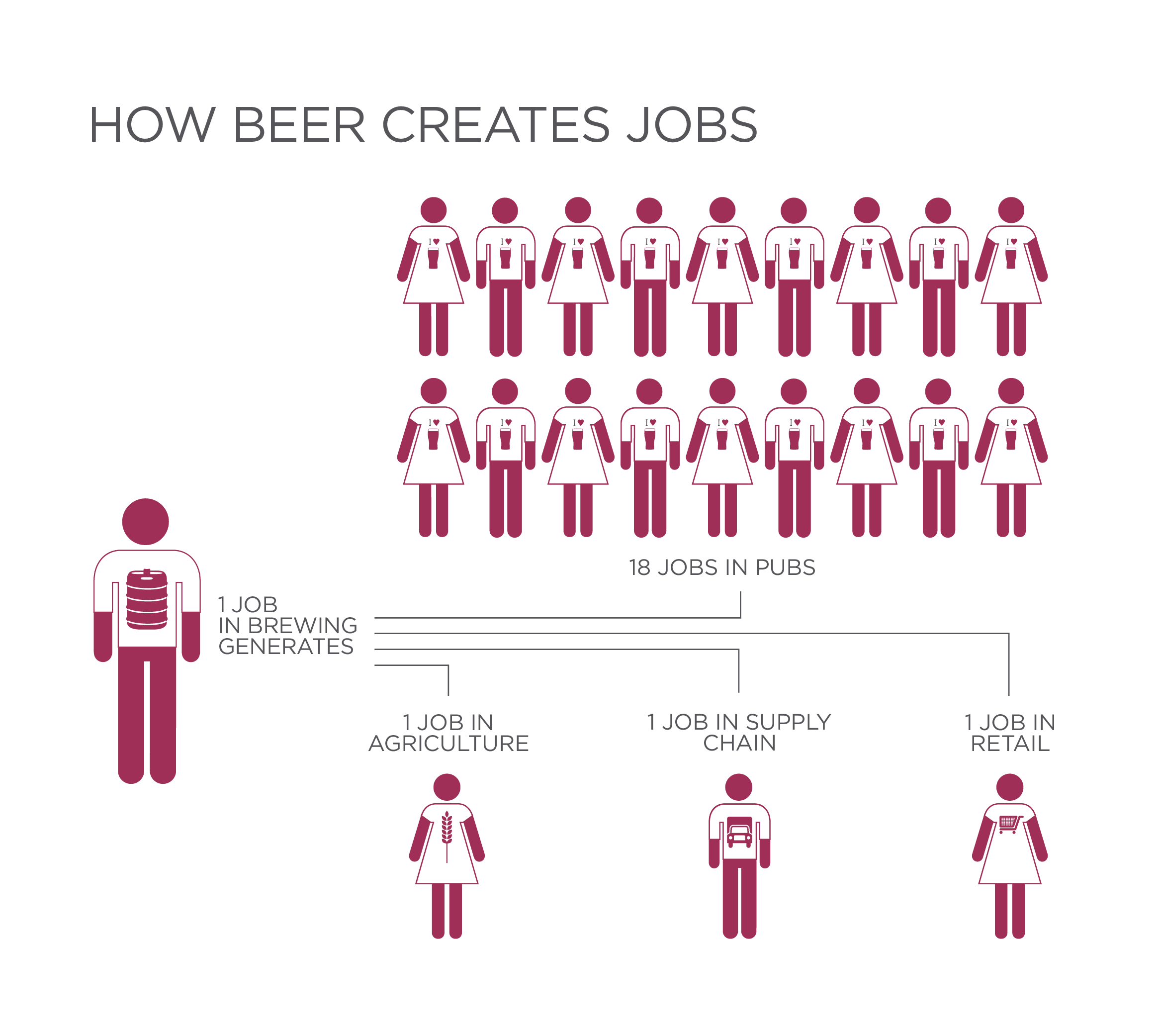 beer and pub jobs