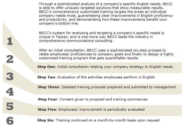 a needs analysis of the improvement of english proficiency today