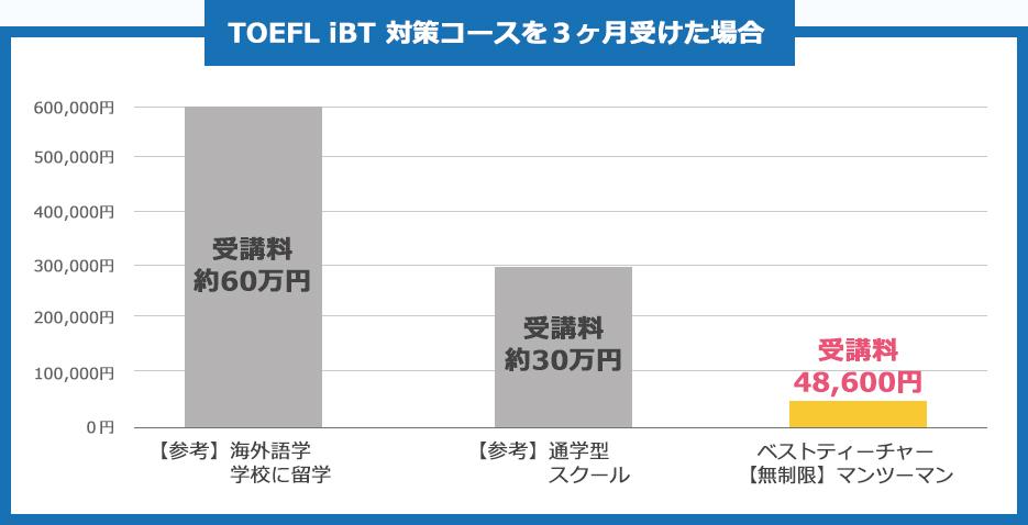 TOEFL iBT 対策コースを3ヶ月受けた場合