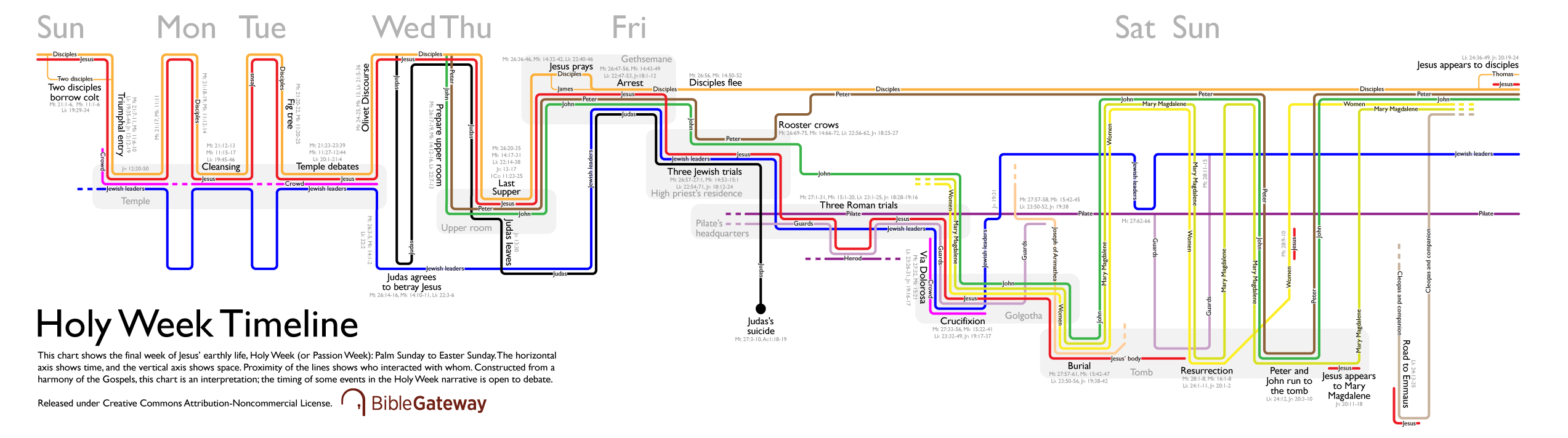 Holy Week timeline visualization