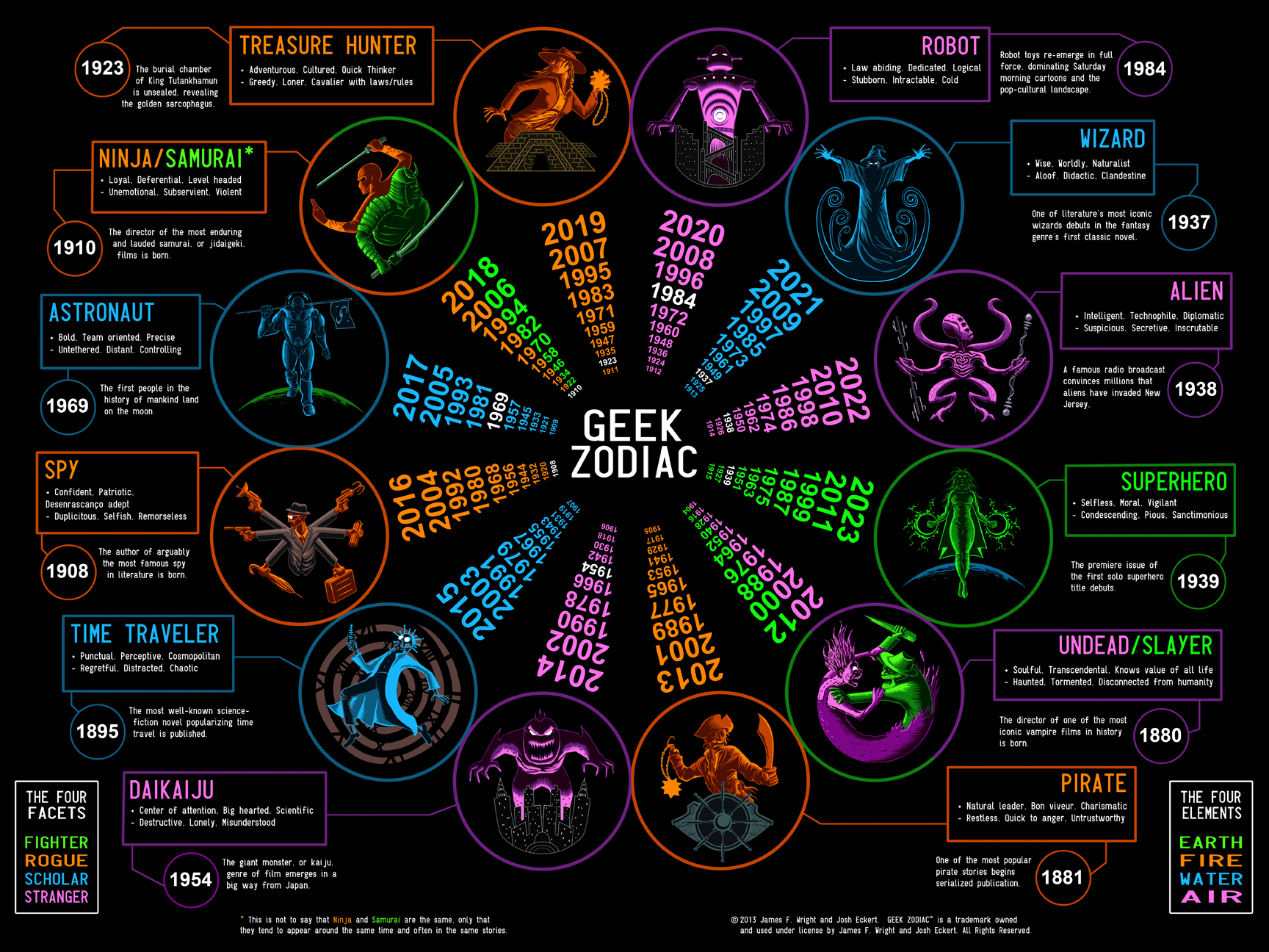 Robot wizard ninja whats your sign the geek zodiac is here to gz 2013 chart stopboris Image collections