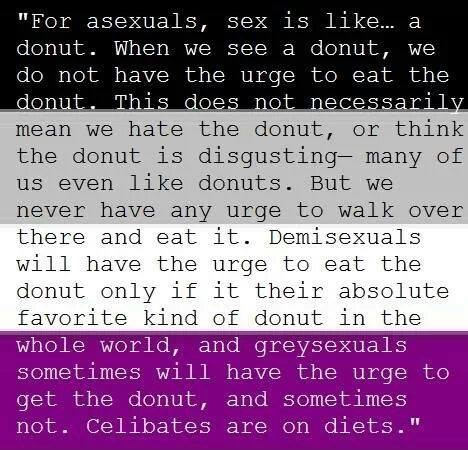 Asexuality definition tumblr
